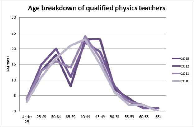 Welsh Physics teachers graph